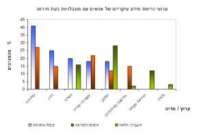 """סקר 2011 - ערוצי מידע בעת חירום ע""""י אנשים עם מוגבלויות"""